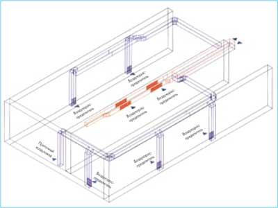 приточные воздухораспредели и вытяжные решетки
