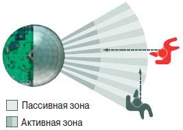 Активные и пассивные зоны инфракрасного датчика движения