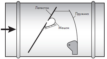 Схема функционирования CAV-регулятора