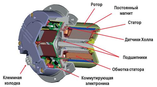 У стройство энергосберегающего ЕС-двигателя.