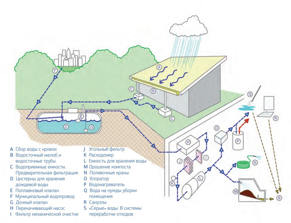 Энергосберегающие технологии визит