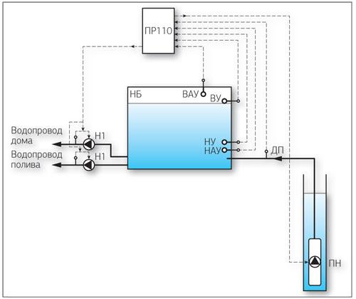 Рис. 6. Функциональная схема автоматизированной системы управления насосами артезианских скважин и станций водозабора.