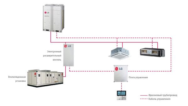 При разработке VRF систем LG Electronics уделяется много внимания не только основным характеристикам...