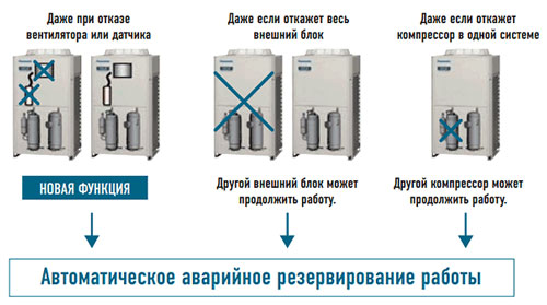 VRF-системы Panasonic 3-WAY MF2