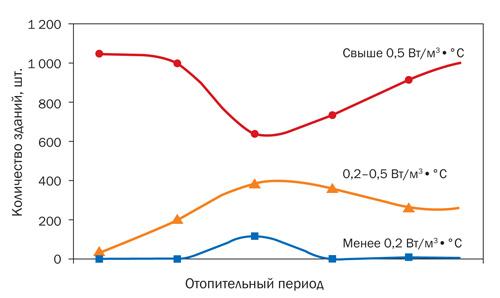 �������� ���������� ������ � ������� ������������ �������� �������� � ������� ������������� ������� 2013/2014 �����