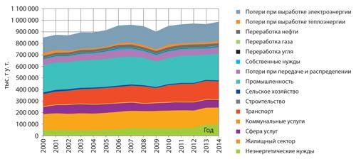Изменение СДЗ в течение первых 15 лет срока окупаемости системы