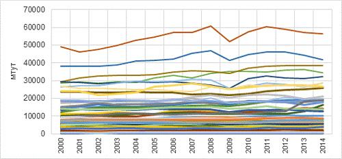 Потребление первичной энергии в регионах России