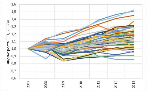 Рост ВРП в регионах в 2008-2013 гг.