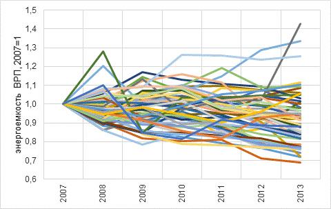Динамика энергоемкости ВРП регионов в 2008-2013 годах (2007 г.=100%)