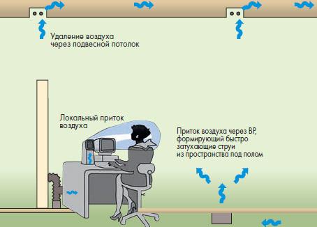 Офисная система индивидуальной вентиляции