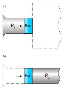 Схемы компоновки осевых вентиляторов в вентиляционной сети: а) сеть располагается на стороне всасывания; б) сеть располагается на стороне нагнетани
