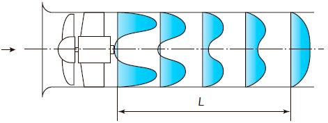 Присоединенный участок вентилятора с эффективной длиной L