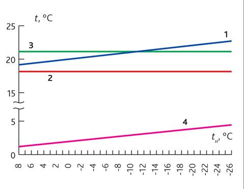 Справочник минимальный расход теплоносителя в системе отопления