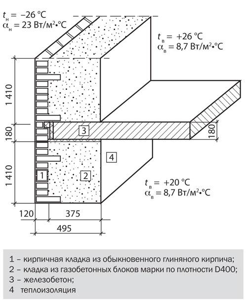 Ограждающие железобетонные стены расчет монолитного железобетонного пояса