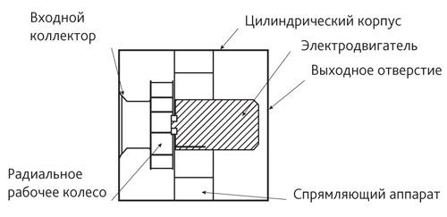 Схема радиального вентилятора с круглым корпусом