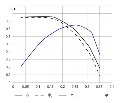 Безразмерные рабочие характеристики канального радиального прямоточного вентилятора с круглым корпусом