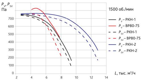 Сравнение аэродинамических характеристик вентиляторов ВР 80–75 и РКН-1, РКН-2