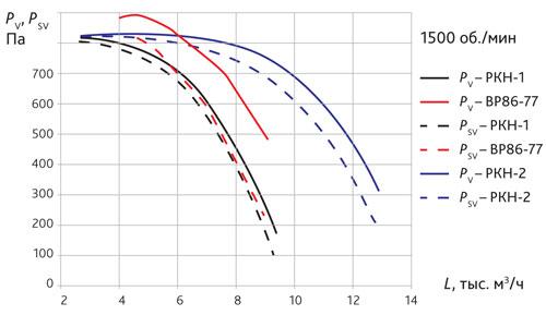Сравнение аэродинамических характеристик вентиляторов ВР 86–77 и РКН-1, РКН-2