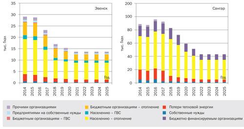 Динамика потребления тепловой энергии