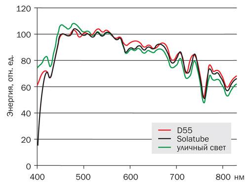 Спектральные характеристики дневного света и световодных систем