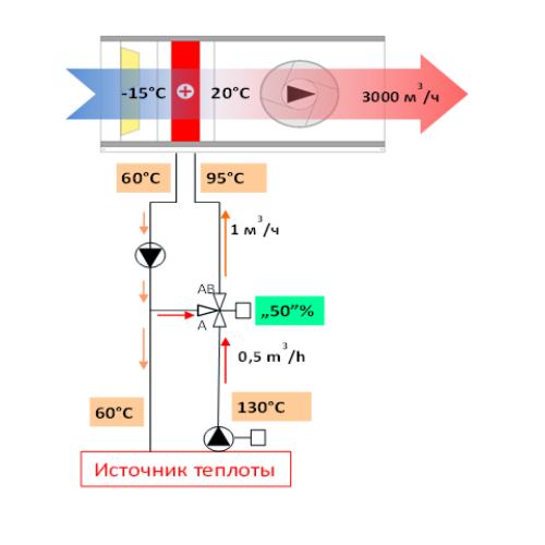Водяные нагреватели воздуха в системах ОВК