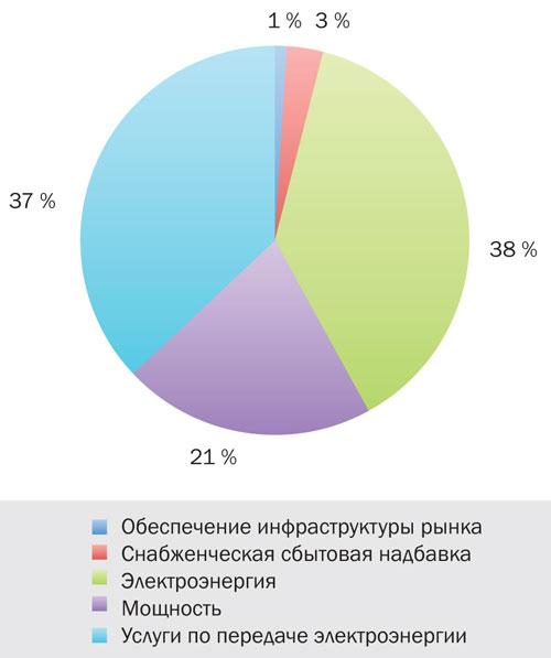 Структура стоимости электроэнергии для промышленных потребителей в России [1]