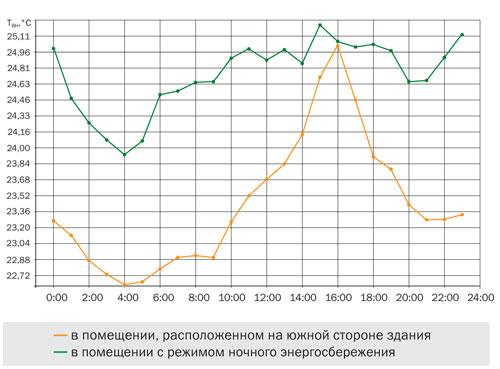 Изменение температуры внутреннего воздуха в помещении в течение суток