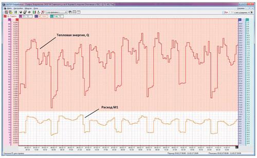 Графики тепловой энергии и расхода теплоносителя