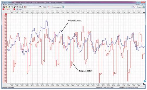Сравнение теплопотребления при различных режимах регулирования