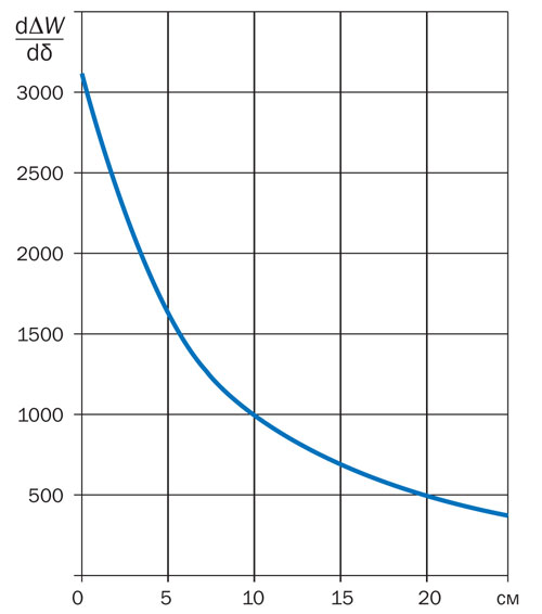 Снижение эффекта «последней порции» утеплителя