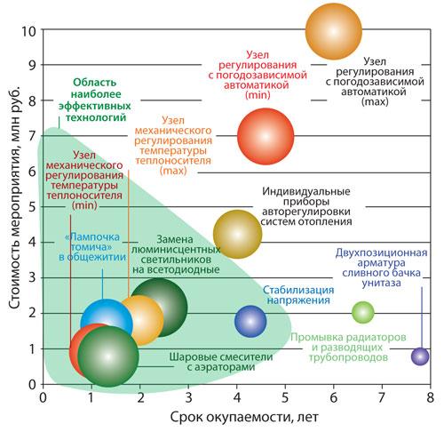 Зависимость минимальных требований к КПД АД (%) от их электрической мощности (кВт)