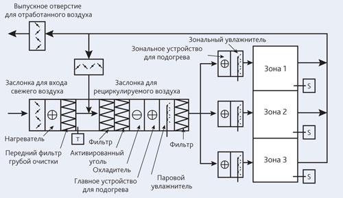 Система кондиционирования воздуха в музее