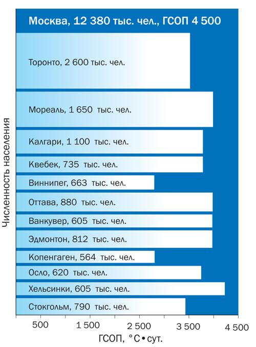 Соотношение численности населения (тыс. чел.) и ГСОП Москвы и некоторых других городов мира