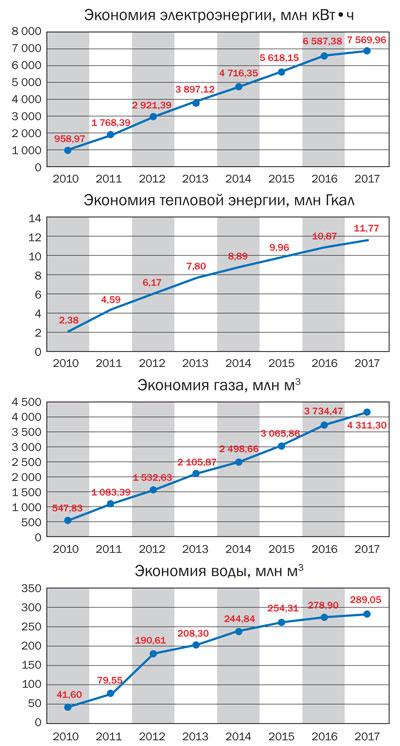 Динамика экономии энергоресурсов в Москве за период 2010–2017 годов
