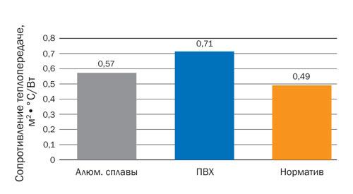 Сравнение средних значений фактического приведенного сопротивления теплопередаче светопрозрачных конструкций с требованиями норм