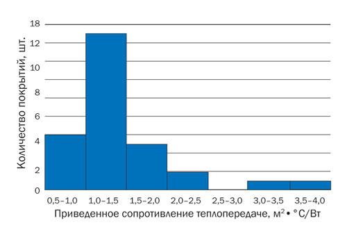 Распределение результатов измерений приведенного сопротивления теплопередаче чердачных перекрытий
