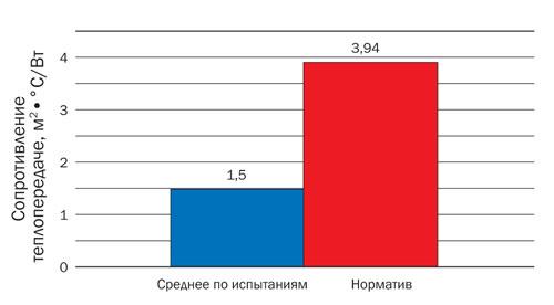 Сравнение среднего результата измерений приведённого сопротивления теплопередаче чердачных перекрытий с требованиями норм