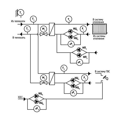 Типовая схема ИТП