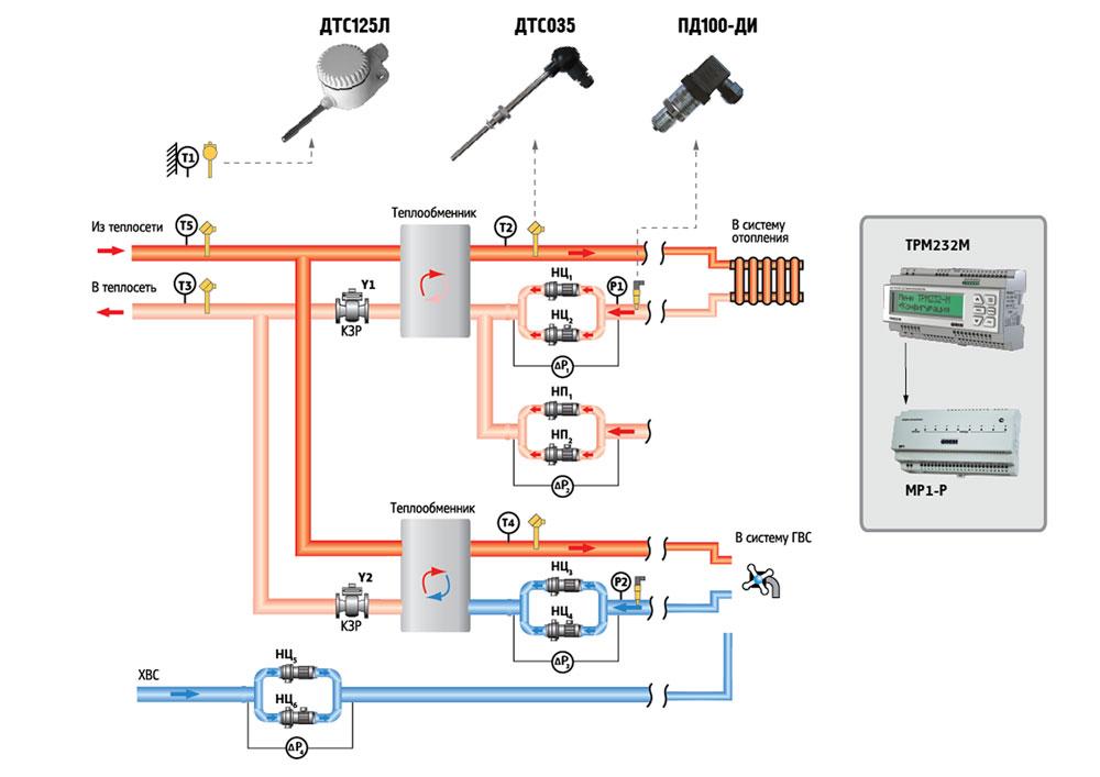 Картинки по запросу Автоматизация индивидуальных тепловых пунктов