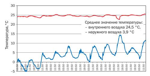 Значения температуры внутреннего и наружного воздуха за период наблюдений
