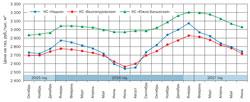 Диаграммы помесячных параметров рыночных цен на газ в базисах поставки АО «Санкт-Петербургская международная товарно-сырьевая биржа», сформированных за всю историю торгов газом