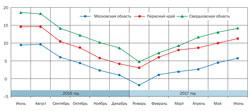 Динамика изменения экономического эффекта при закупке газа с Биржи для Свердловской и Московской областей и Пермского края