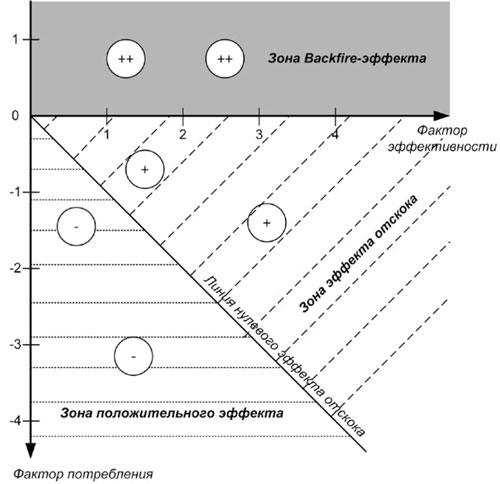 Визуализация эффекта отскока и эффекта взрыва