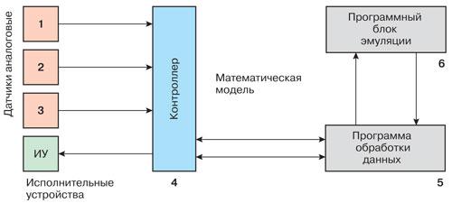 Функциональная схема управления теплоэнергопотреблением