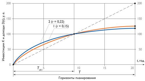 Дисконтированные кривые дохода