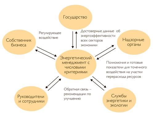 Взаимодействие энергетического менеджмента с конкретными требованиями с заинтересованными сторонами