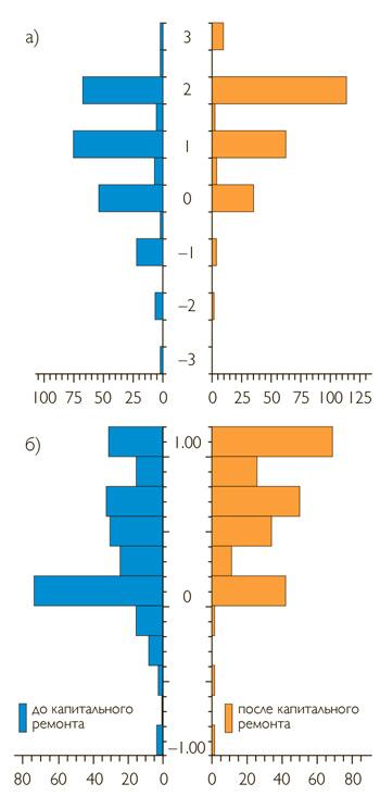 Оцениваемые жителями зданий а) тепловые ощущения и б) приемлемость тепловой среды