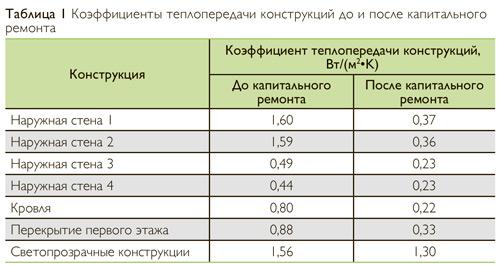 Коэффициенты теплопередачи конструкций до и после капитального ремонта