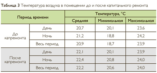 Температура воздуха в помещении до и после капитального ремонта