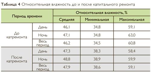 Относительная влажность до и после капитального ремонта